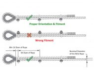 Safe use of Wire Rope Grips under Load